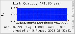 ap1.85_200x50_001eff_00ff1e_ff1e00_AREA_year.png