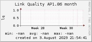 ap1.86_200x50_001eff_00ff1e_ff1e00_AREA_month.png