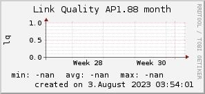 ap1.88_200x50_001eff_00ff1e_ff1e00_AREA_month.png