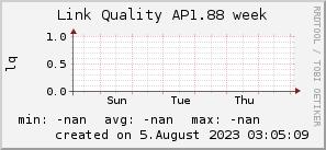 ap1.88_200x50_001eff_00ff1e_ff1e00_AREA_week.png