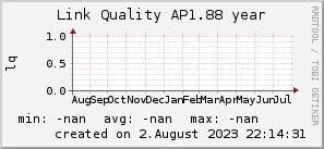 ap1.88_200x50_001eff_00ff1e_ff1e00_AREA_year.png