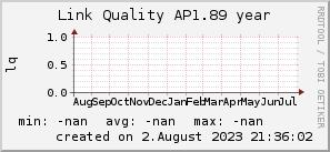ap1.89_200x50_001eff_00ff1e_ff1e00_AREA_year.png