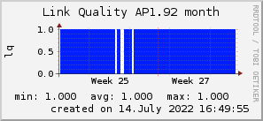 ap1.92_200x50_001eff_00ff1e_ff1e00_AREA_month.png