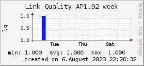 ap1.92_200x50_001eff_00ff1e_ff1e00_AREA_week.png