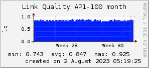 ap100_200x50_001eff_00ff1e_ff1e00_AREA_month.png