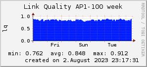 ap100_200x50_001eff_00ff1e_ff1e00_AREA_week.png