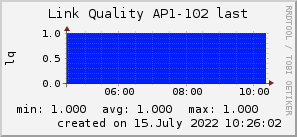 ap102_200x50_001eff_00ff1e_ff1e00_AREA_last.png