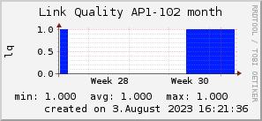ap102_200x50_001eff_00ff1e_ff1e00_AREA_month.png