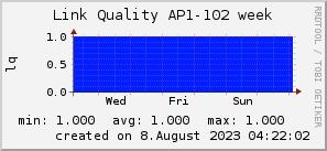 ap102_200x50_001eff_00ff1e_ff1e00_AREA_week.png