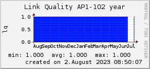 ap102_200x50_001eff_00ff1e_ff1e00_AREA_year.png