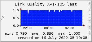 ap105_200x50_001eff_00ff1e_ff1e00_AREA_last.png