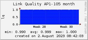 ap105_200x50_001eff_00ff1e_ff1e00_AREA_month.png