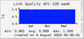 ap105_200x50_001eff_00ff1e_ff1e00_AREA_week.png