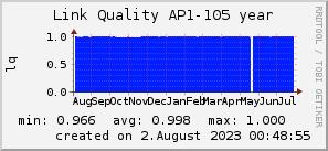 ap105_200x50_001eff_00ff1e_ff1e00_AREA_year.png