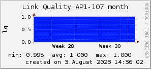 ap107_200x50_001eff_00ff1e_ff1e00_AREA_month.png