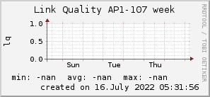 ap107_200x50_001eff_00ff1e_ff1e00_AREA_week.png