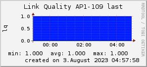 ap109_200x50_001eff_00ff1e_ff1e00_AREA_last.png