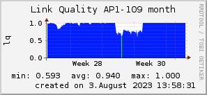 ap109_200x50_001eff_00ff1e_ff1e00_AREA_month.png