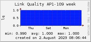 ap109_200x50_001eff_00ff1e_ff1e00_AREA_week.png