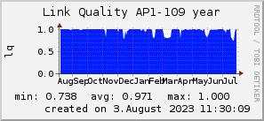 ap109_200x50_001eff_00ff1e_ff1e00_AREA_year.png