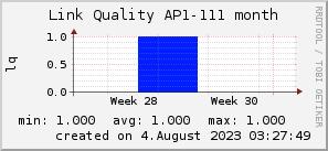 ap111_200x50_001eff_00ff1e_ff1e00_AREA_month.png