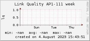 ap111_200x50_001eff_00ff1e_ff1e00_AREA_week.png