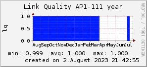 ap111_200x50_001eff_00ff1e_ff1e00_AREA_year.png