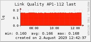 ap112_200x50_001eff_00ff1e_ff1e00_AREA_last.png