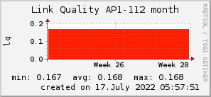 ap112_200x50_001eff_00ff1e_ff1e00_AREA_month.png