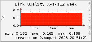 ap112_200x50_001eff_00ff1e_ff1e00_AREA_week.png