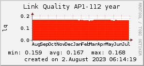 ap112_200x50_001eff_00ff1e_ff1e00_AREA_year.png
