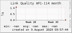 ap114_200x50_001eff_00ff1e_ff1e00_AREA_month.png