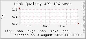 ap114_200x50_001eff_00ff1e_ff1e00_AREA_week.png