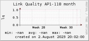 ap118_200x50_001eff_00ff1e_ff1e00_AREA_month.png