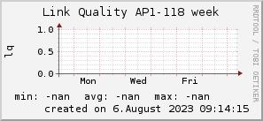 ap118_200x50_001eff_00ff1e_ff1e00_AREA_week.png