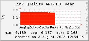 ap118_200x50_001eff_00ff1e_ff1e00_AREA_year.png