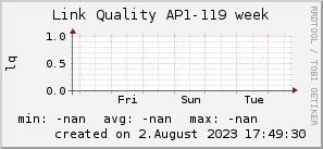 ap119_200x50_001eff_00ff1e_ff1e00_AREA_week.png