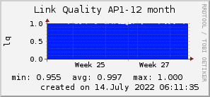 ap12_200x50_001eff_00ff1e_ff1e00_AREA_month.png