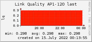 ap120_200x50_001eff_00ff1e_ff1e00_AREA_last.png