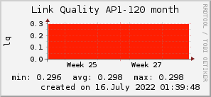 ap120_200x50_001eff_00ff1e_ff1e00_AREA_month.png