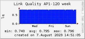 ap120_200x50_001eff_00ff1e_ff1e00_AREA_week.png