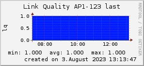ap123_200x50_001eff_00ff1e_ff1e00_AREA_last.png