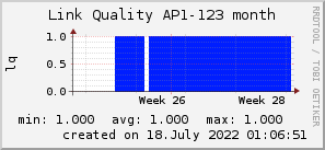 ap123_200x50_001eff_00ff1e_ff1e00_AREA_month.png