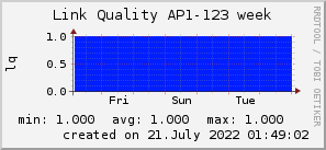 ap123_200x50_001eff_00ff1e_ff1e00_AREA_week.png