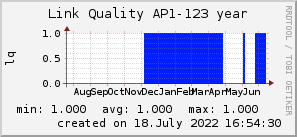 ap123_200x50_001eff_00ff1e_ff1e00_AREA_year.png