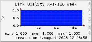 ap126_200x50_001eff_00ff1e_ff1e00_AREA_week.png