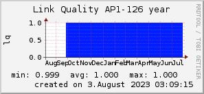 ap126_200x50_001eff_00ff1e_ff1e00_AREA_year.png