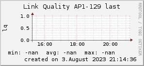ap129_200x50_001eff_00ff1e_ff1e00_AREA_last.png
