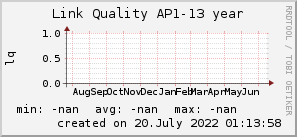 ap13_200x50_001eff_00ff1e_ff1e00_AREA_year.png