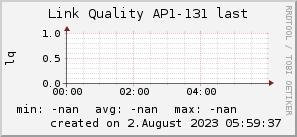 ap131_200x50_001eff_00ff1e_ff1e00_AREA_last.png